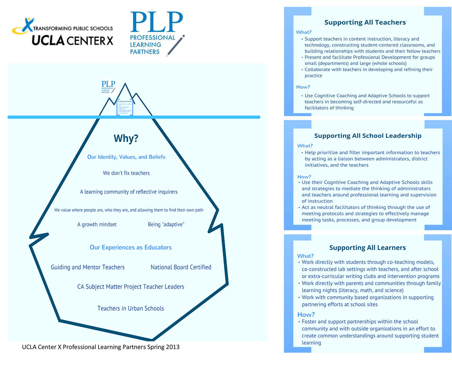 Coaching at Center X as an iceberg