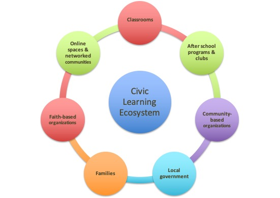 Civic learning ecosystem