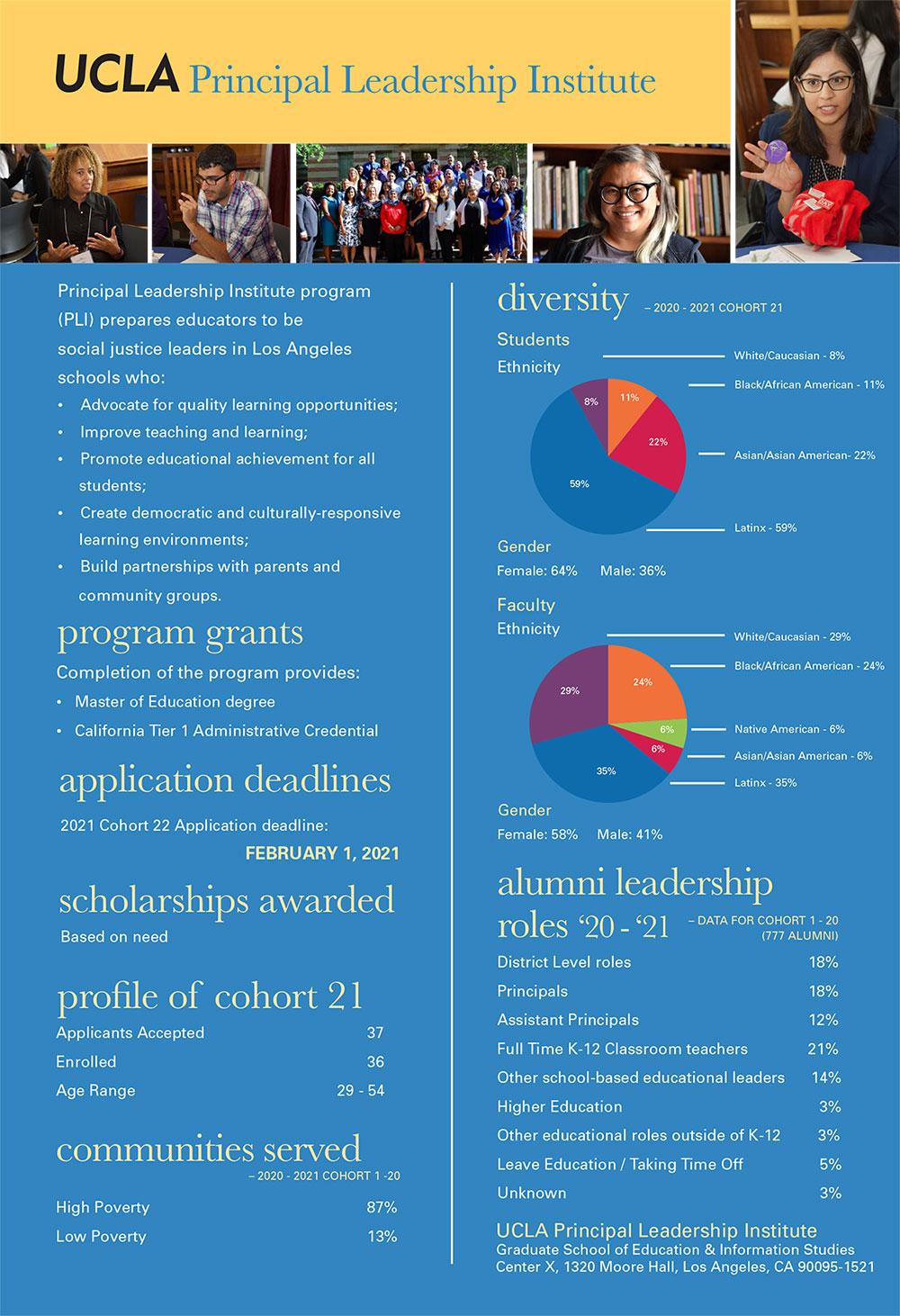 UCLA Principal Leadership Institute Facts